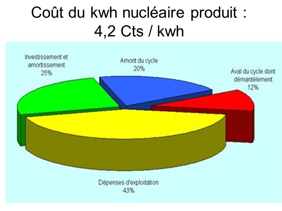 38 Coût du kwh nucléaire produit : 4,2 Cts / kwh