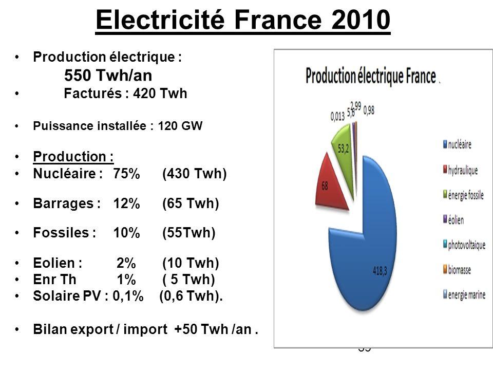 39 Electricité France 2010 Production électrique : 550 Twh/an Facturés : 420 Twh Puissance installée : 120 GW Production : Nucléaire : 75% (430 Twh) B