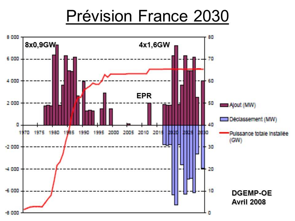 40 Prévision France 2030 EPR 8x0,9GW4x1,6GW DGEMP-OE Avril 2008