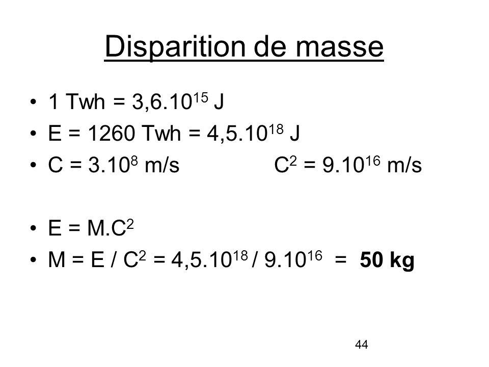 44 Disparition de masse 1 Twh = 3,6.10 15 J E = 1260 Twh = 4,5.10 18 J C = 3.10 8 m/sC 2 = 9.10 16 m/s E = M.C 2 M = E / C 2 = 4,5.10 18 / 9.10 16 = 5