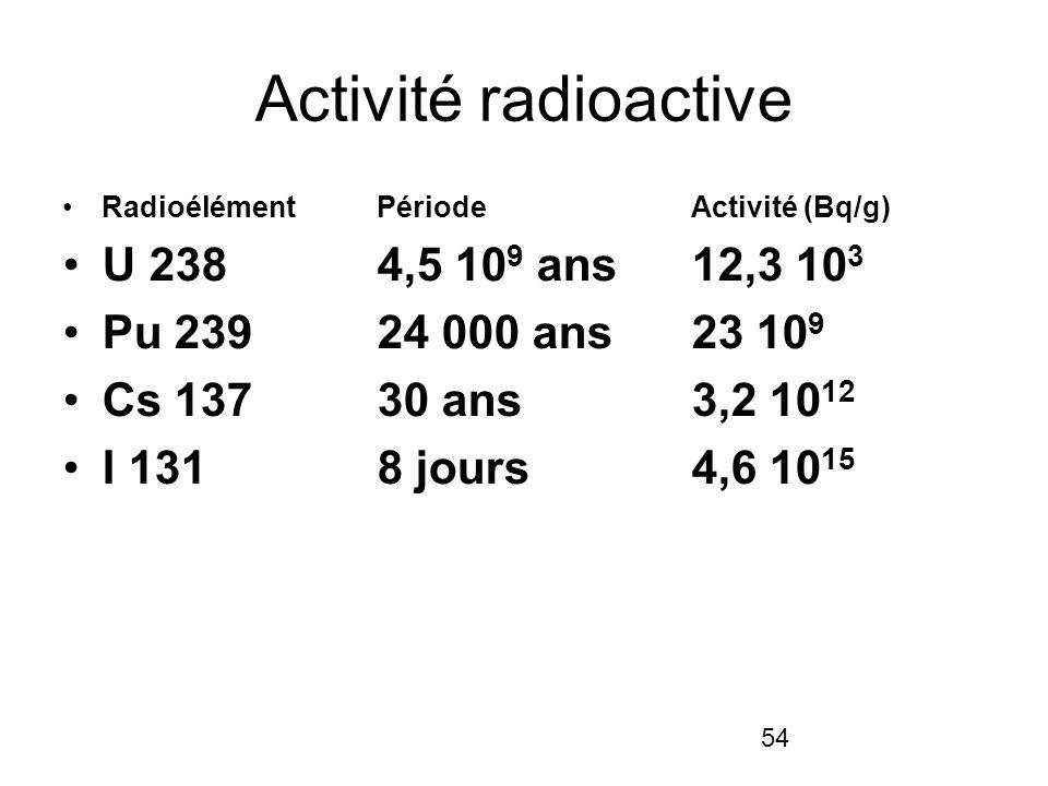 54 Activité radioactive Radioélément Période Activité (Bq/g) U 238 4,5 10 9 ans 12,3 10 3 Pu 239 24 000 ans 23 10 9 Cs 137 30 ans 3,2 10 12 I 131 8 jo