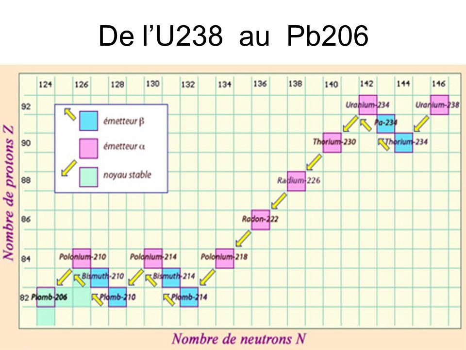 55 De lU238 au Pb206