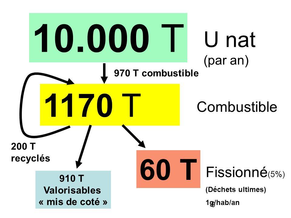 9 1170 T 60 T 10.000 T U nat (par an) Combustible Fissionné (5%) (Déchets ultimes) 1g/hab/an 910 T Valorisables « mis de coté » 200 T recyclés 970 T c