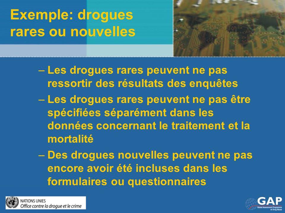 Exemple: drogues rares ou nouvelles –Les drogues rares peuvent ne pas ressortir des résultats des enquêtes –Les drogues rares peuvent ne pas être spéc
