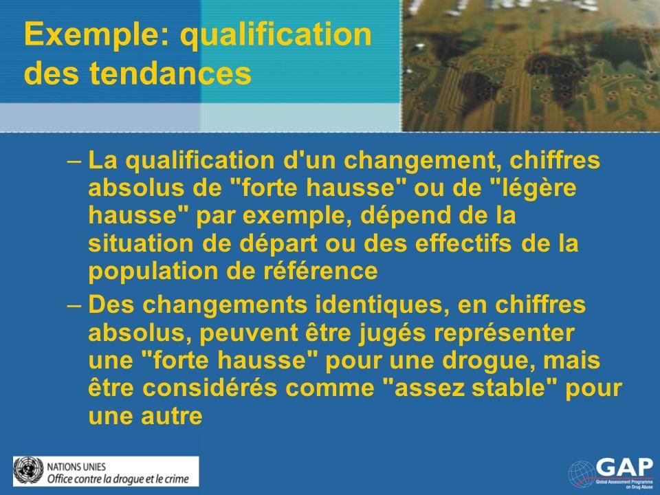 Exemple: qualification des tendances –La qualification d'un changement, chiffres absolus de