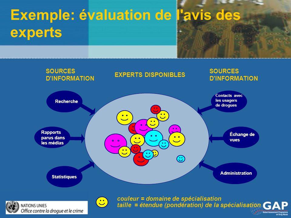 Exemple: évaluation de l'avis des experts couleur = domaine de spécialisation taille = étendue (pondération) de la spécialisation EXPERTS DISPONIBLES