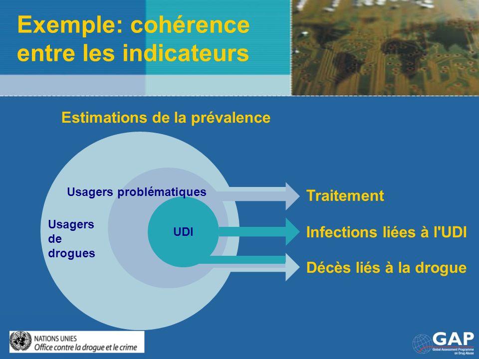 Exemple: cohérence entre les indicateurs Usagers de drogues UDI Traitement Infections liées à l'UDI Décès liés à la drogue Estimations de la prévalenc