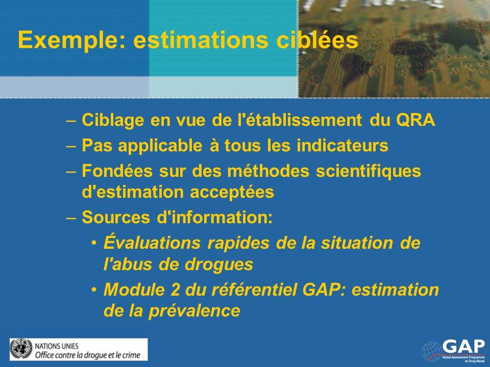 Exemple: estimations ciblées –Ciblage en vue de l'établissement du QRA –Pas applicable à tous les indicateurs –Fondées sur des méthodes scientifiques