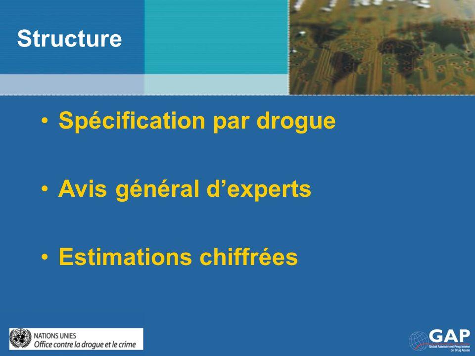 Structure Spécification par drogue Avis général dexperts Estimations chiffrées