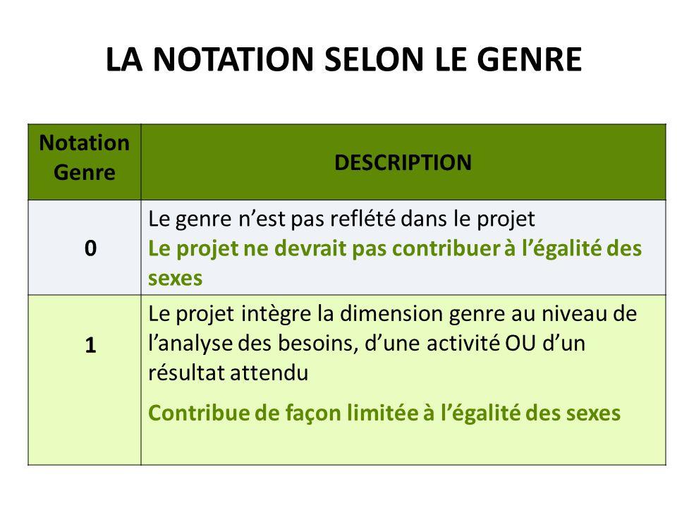 LA NOTATION SELON LE GENRE Notation genre DESCRIPTION 2a Approche intégrée du genre Lanalyse des besoins comprend une analyse sensible au genre, également reflétée dans les activités et les résultats attendus pour le projet.