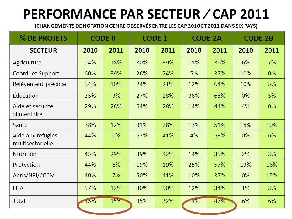 PERFORMANCE PAR SECTEUR CAP 2011 (CHANGEMENTS DE NOTATION GENRE OBSERVÉS ENTRE LES CAP 2010 ET 2011 DANS SIX PAYS) G % DE PROJETSCODE 0CODE 1CODE 2ACODE 2B SECTEUR20102011201020112010201120102011 Agriculture54%18%30%39%11%36%6%7% Coord.