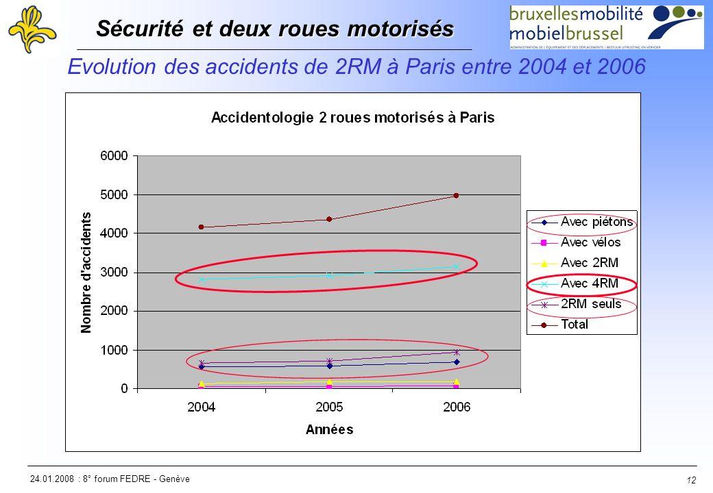 24.01.2008 : 8° forum FEDRE - Genève Sécurité et deux roues motorisés Sécurité et deux roues motorisés 12 Evolution des accidents de 2RM à Paris entre 2004 et 2006