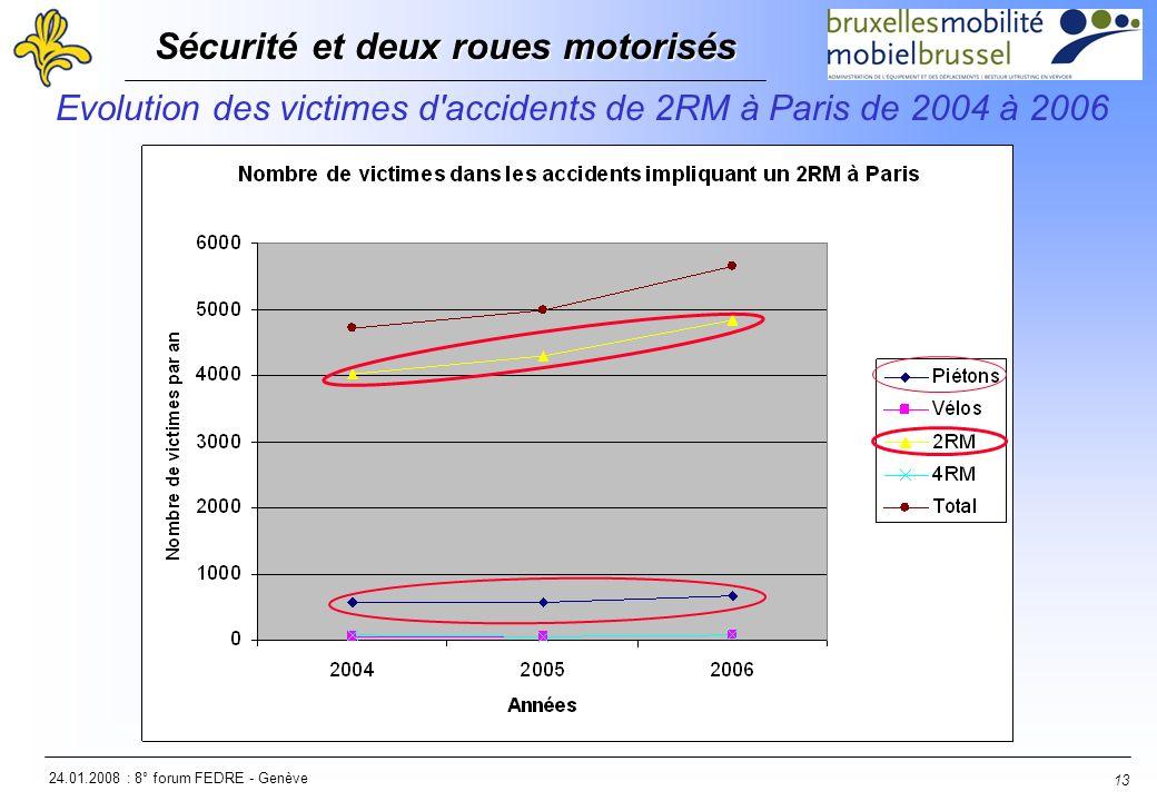 24.01.2008 : 8° forum FEDRE - Genève Sécurité et deux roues motorisés Sécurité et deux roues motorisés 13 Evolution des victimes d'accidents de 2RM à