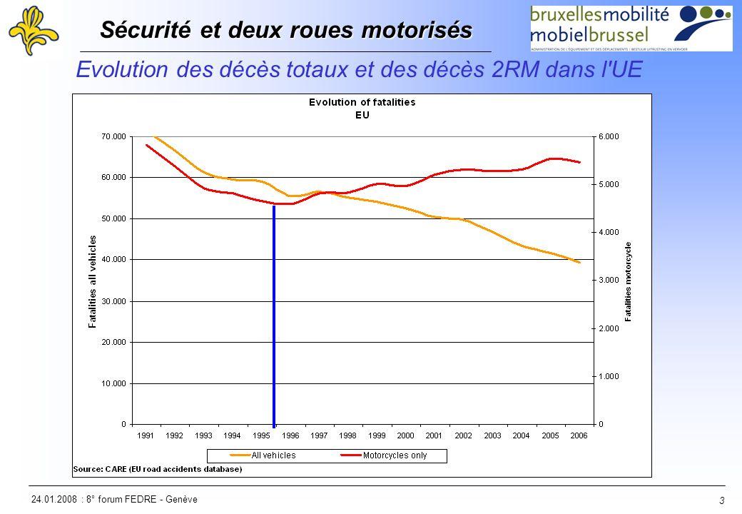 24.01.2008 : 8° forum FEDRE - Genève Sécurité et deux roues motorisés Sécurité et deux roues motorisés 3 Evolution des décès totaux et des décès 2RM d
