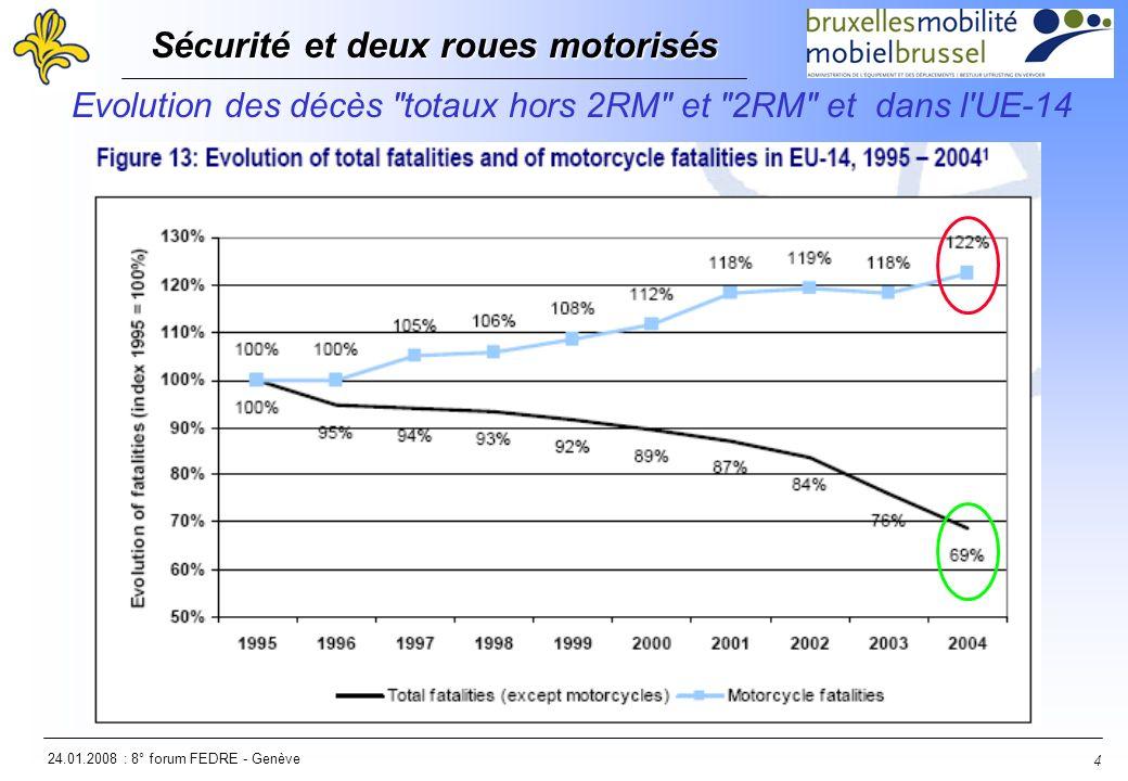 24.01.2008 : 8° forum FEDRE - Genève Sécurité et deux roues motorisés Sécurité et deux roues motorisés 5 Décès 2RM par million d habitants et par pays dans l UE-14
