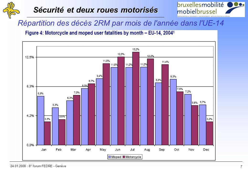 24.01.2008 : 8° forum FEDRE - Genève Sécurité et deux roues motorisés Sécurité et deux roues motorisés 7 Répartition des décès 2RM par mois de l année dans l UE-14