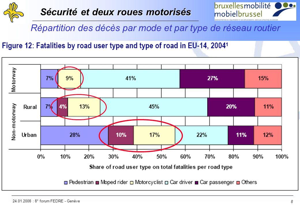 24.01.2008 : 8° forum FEDRE - Genève Sécurité et deux roues motorisés Sécurité et deux roues motorisés 8 Répartition des décès par mode et par type de réseau routier