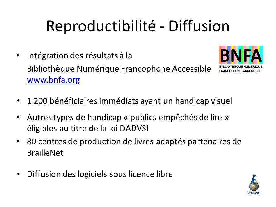 Reproductibilité - Diffusion Intégration des résultats à la Bibliothèque Numérique Francophone Accessible www.bnfa.org www.bnfa.org 1 200 bénéficiaire