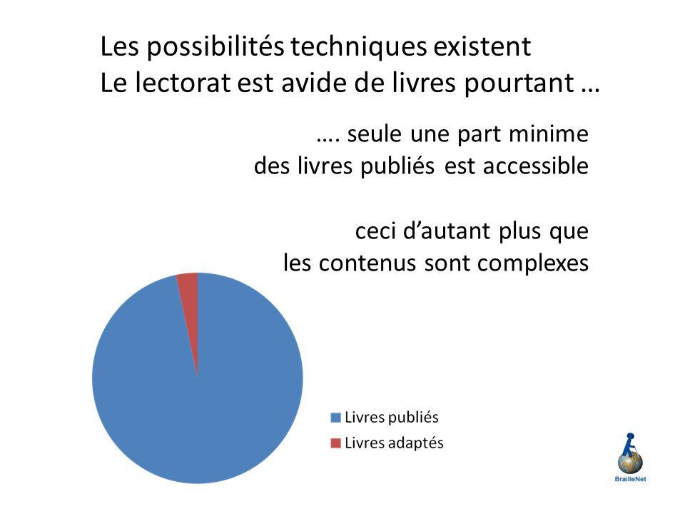 AcceSciTech : créer un environnement technologique permettant de réduire les obstacles Techniques Economiques dans la production de livres accessibles