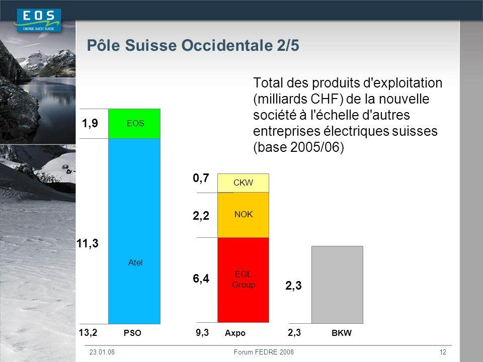 23.01.08Forum FEDRE 200812 Total des produits d exploitation (milliards CHF) de la nouvelle société à l échelle d autres entreprises électriques suisses (base 2005/06) PSO 2,2 0,7 6,4 11,3 2,3 1,9 13,29,3 Atel EOS AxpoBKW EGL Group NOK CKW 2,3 Pôle Suisse Occidentale 2/5