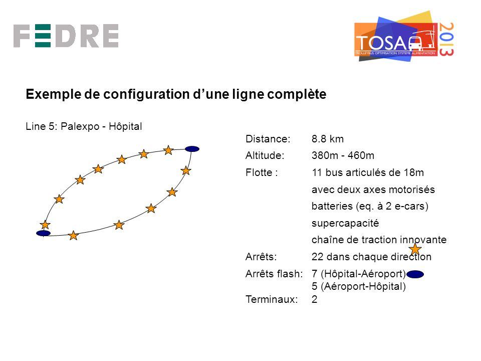 Exemple de configuration dune ligne complète Line 5: Palexpo - Hôpital Distance: 8.8 km Altitude:380m - 460m Flotte : 11 bus articulés de 18m avec deux axes motorisés batteries (eq.