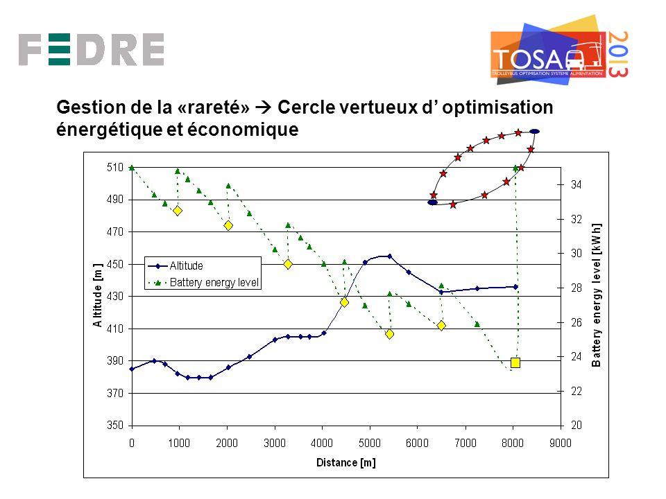Gestion de la «rareté» Cercle vertueux d optimisation énergétique et économique