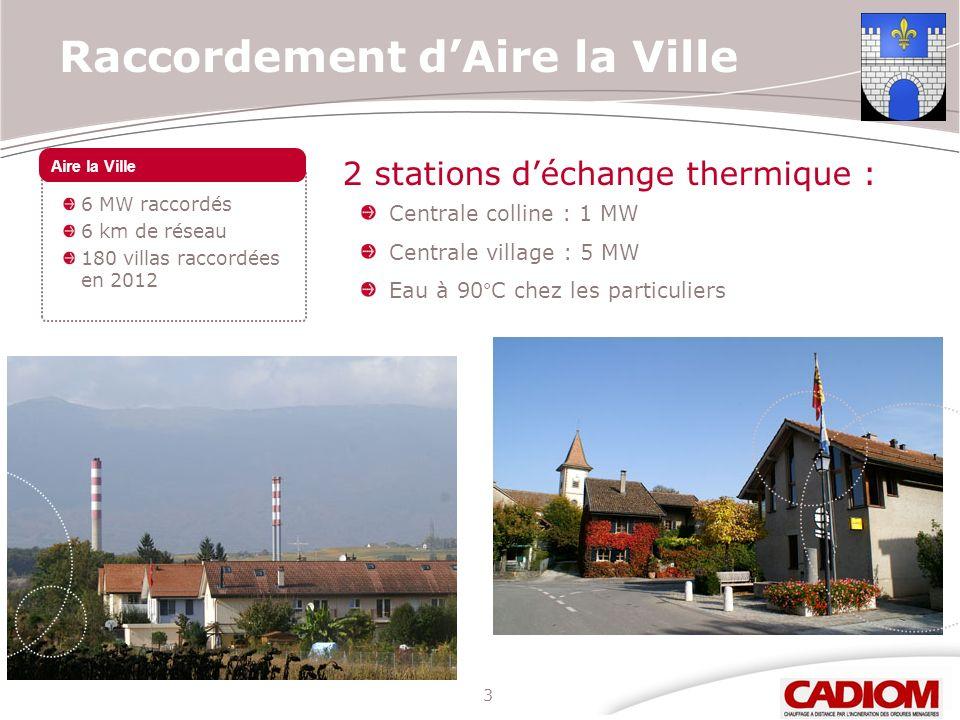 3 Raccordement dAire la Ville 6 MW raccordés 6 km de réseau 180 villas raccordées en 2012 Aire la Ville 2 stations déchange thermique : Centrale colli