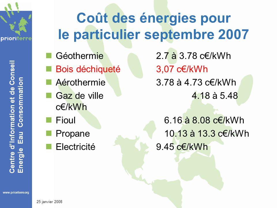 www.prioriterre.org Centre dInformation et de Conseil Energie Eau Consommation 25 janvier 2008 Coût des énergies pour le particulier septembre 2007 Géothermie2.7 à 3.78 c/kWh Bois déchiqueté3,07 c/kWh Aérothermie 3.78 à 4.73 c/kWh Gaz de ville 4.18 à 5.48 c/kWh Fioul 6.16 à 8.08 c/kWh Propane 10.13 à 13.3 c/kWh Electricité9.45 c/kWh