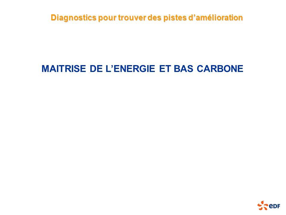 MAITRISE DE LENERGIE ET BAS CARBONE Diagnostics pour trouver des pistes damélioration