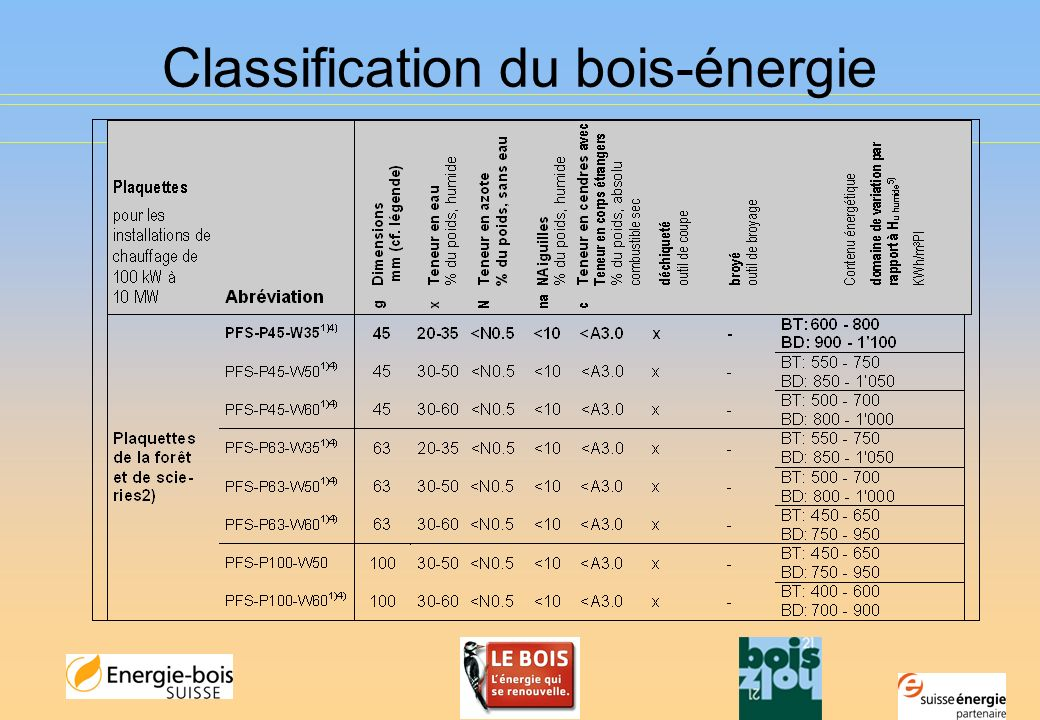 Classification du bois-énergie