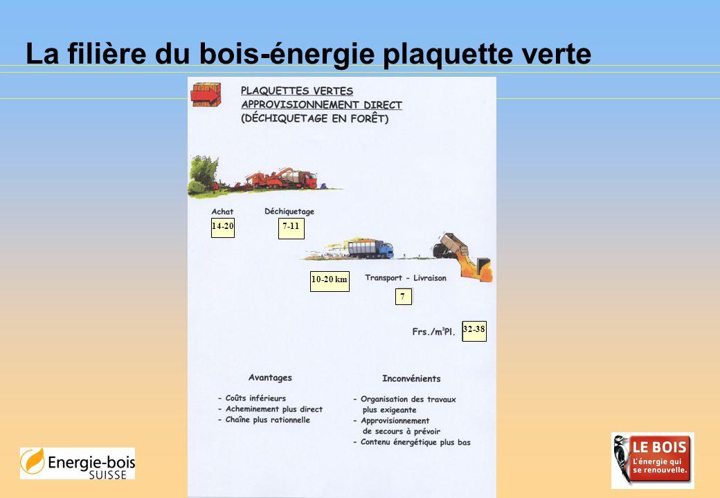 La filière du bois-énergie plaquette sèche 14-20 5 2-4 73 41-47 7-11 10-20 km