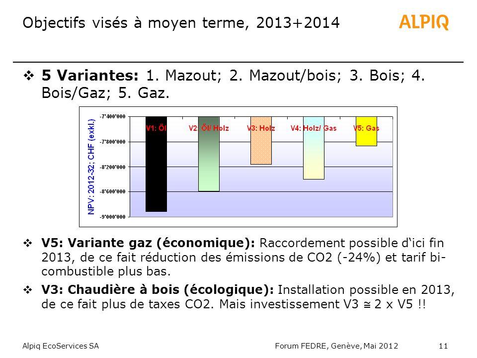 Alpiq EcoServices SAForum FEDRE, Genève, Mai 201211 Objectifs visés à moyen terme, 2013+2014 5 Variantes: 1.