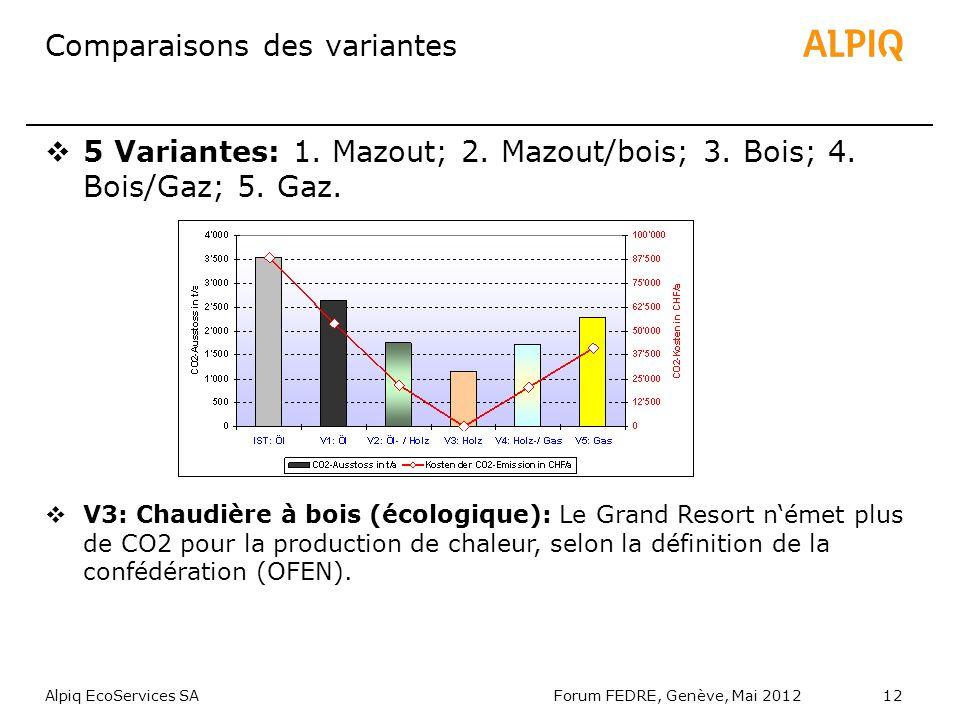 Alpiq EcoServices SAForum FEDRE, Genève, Mai 201212 Comparaisons des variantes 5 Variantes: 1.