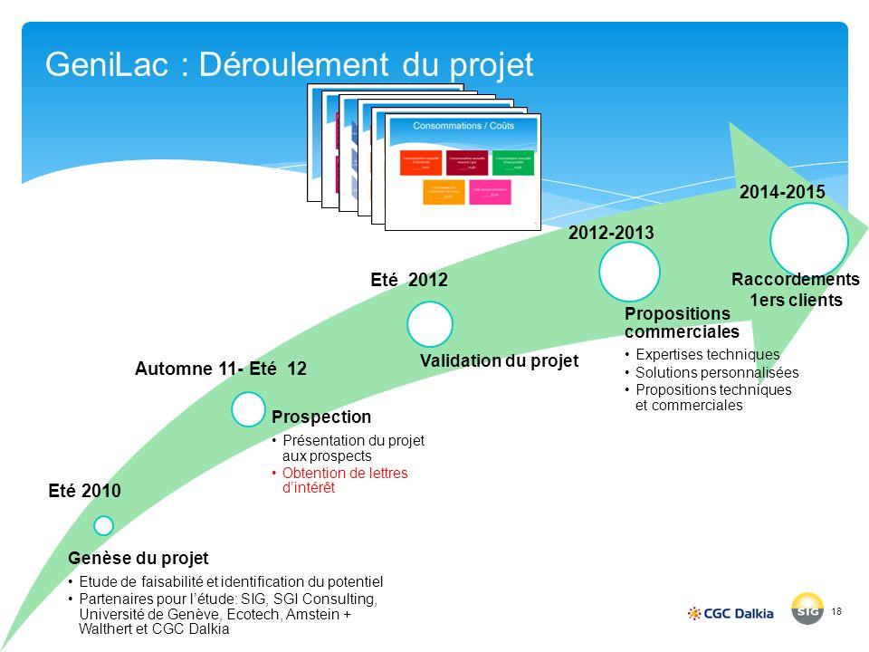 Genèse du projet Etude de faisabilité et identification du potentiel Partenaires pour létude: SIG, SGI Consulting, Université de Genève, Ecotech, Amst