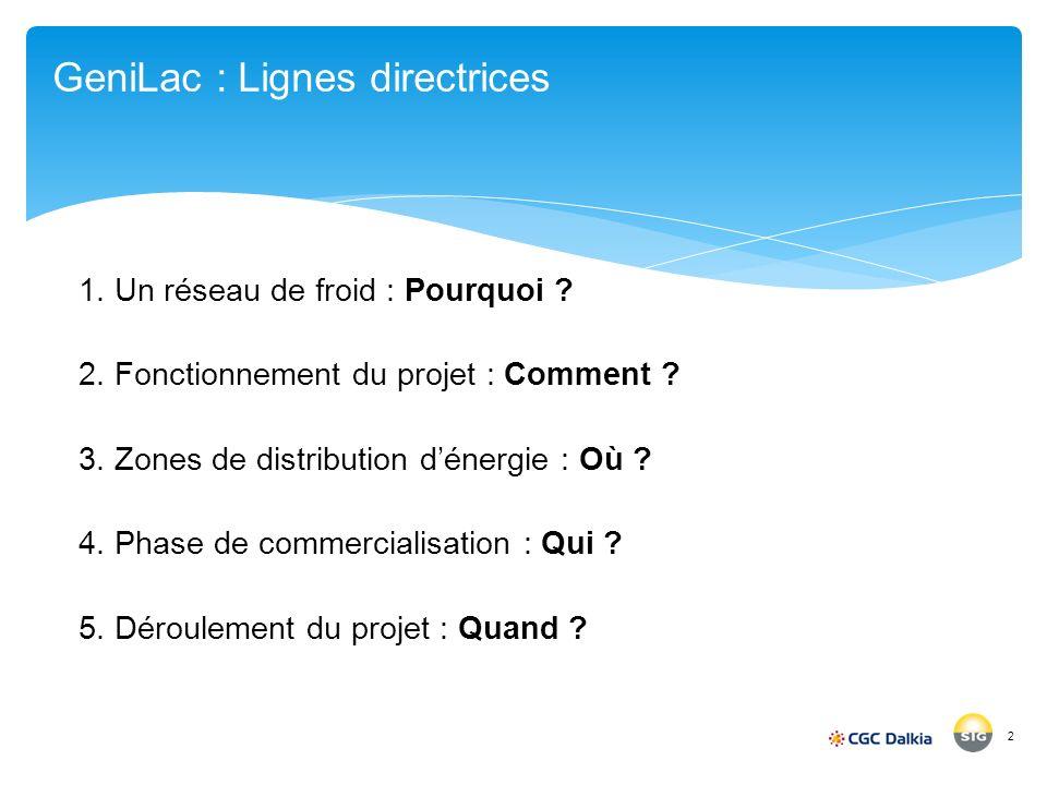 GeniLac : Lignes directrices 2 1. Un réseau de froid : Pourquoi ? 2. Fonctionnement du projet : Comment ? 3. Zones de distribution dénergie : Où ? 4.
