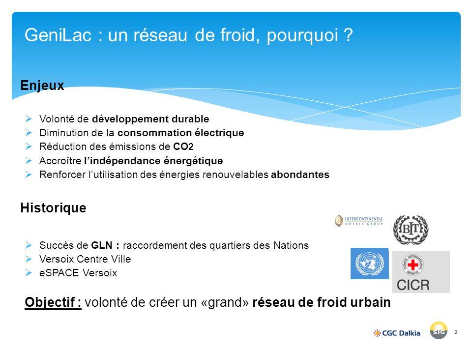 3 Enjeux Volonté de développement durable Diminution de la consommation électrique Réduction des émissions de CO 2 Accroître lindépendance énergétique