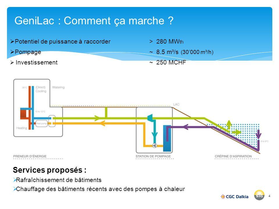 4 GeniLac : Comment ça marche ? Potentiel de puissance à raccorder> 280 MW th Pompage ~ 8.5 m³/s (30000 m³/h) Investissement ~ 250 MCHF Services propo