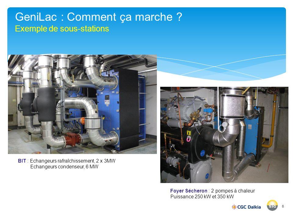 GeniLac : Comment ça marche ? Exemple de sous-stations 6 BIT : Echangeurs rafraîchissement, 2 x 3MW Echangeurs condenseur, 6 MW Foyer Sécheron : 2 pom