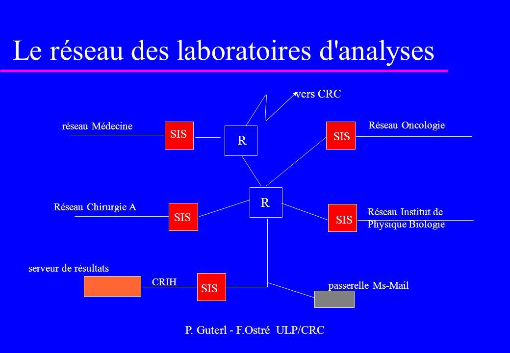 P. Guterl - F.Ostré ULP/CRC Le réseau des laboratoires d'analyses R R serveur de résultats passerelle Ms-Mail vers CRC réseau Médecine SIS Réseau Onco