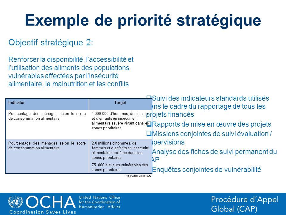 25Office for the Coordination of Humanitarian Affairs (OCHA) CAP (Consolidated Appeal Process) Section Exemple de priorité stratégique Suivi des indic