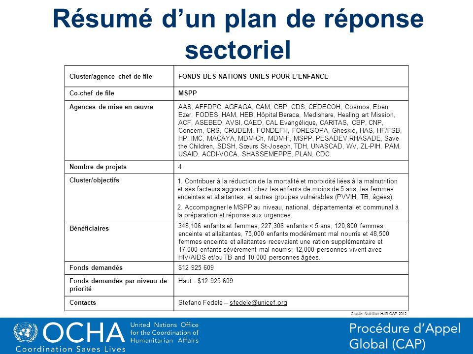 27Office for the Coordination of Humanitarian Affairs (OCHA) CAP (Consolidated Appeal Process) Section Résumé dun plan de réponse sectoriel Cluster/ag