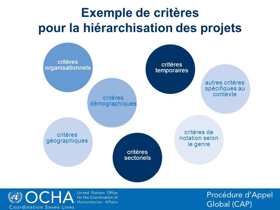 31Office for the Coordination of Humanitarian Affairs (OCHA) CAP (Consolidated Appeal Process) Section Exemple de critères pour la hiérarchisation des