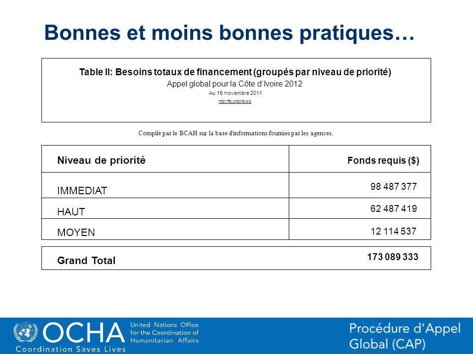 32Office for the Coordination of Humanitarian Affairs (OCHA) CAP (Consolidated Appeal Process) Section Niveau de priorité Compilé par le BCAH sur la b