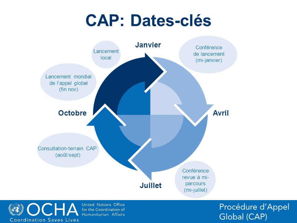 34Office for the Coordination of Humanitarian Affairs (OCHA) CAP (Consolidated Appeal Process) Section Janvier OctobreAvril Juillet CAP: Dates-clés Co