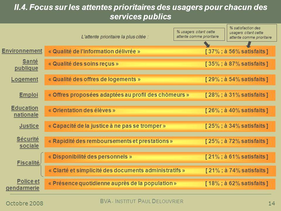 Octobre 2008 BVA - I NSTITUT P AUL D ELOUVRIER « Orientation des élèves » [ 26% ; à 40% satisfaits ] 14 II.4.