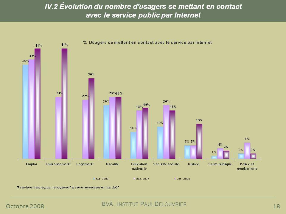 Octobre 2008 BVA - I NSTITUT P AUL D ELOUVRIER 18 IV.2 Évolution du nombre d usagers se mettant en contact avec le service public par Internet