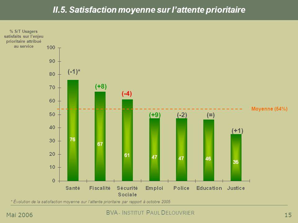 Mai 2006 BVA - I NSTITUT P AUL D ELOUVRIER 15 II.5. Satisfaction moyenne sur lattente prioritaire % S/T Usagers satisfaits sur lenjeu prioritaire attr