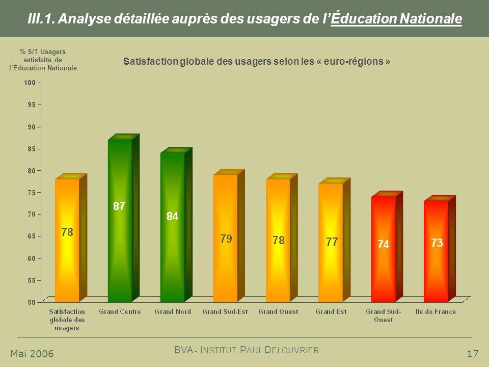 Mai 2006 BVA - I NSTITUT P AUL D ELOUVRIER 17 III.1. Analyse détaillée auprès des usagers de lÉducation Nationale % S/T Usagers satisfaits de lÉducati