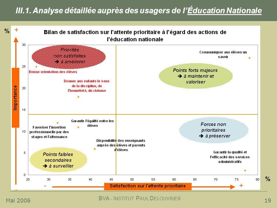Mai 2006 BVA - I NSTITUT P AUL D ELOUVRIER 19 III.1. Analyse détaillée auprès des usagers de lÉducation Nationale % %