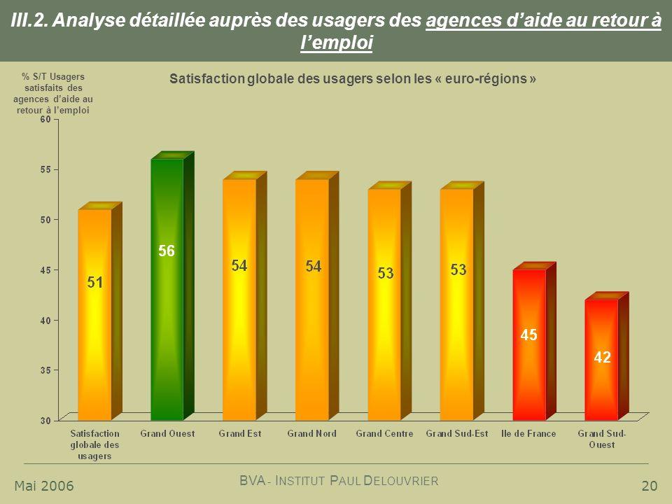 Mai 2006 BVA - I NSTITUT P AUL D ELOUVRIER 20 III.2. Analyse détaillée auprès des usagers des agences daide au retour à lemploi Satisfaction globale d